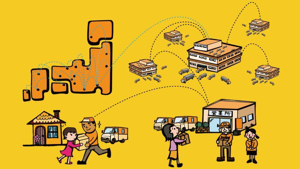 サービス・ネットワーク設計に関する研究