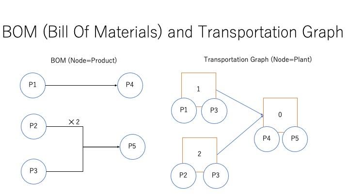 scrm graph